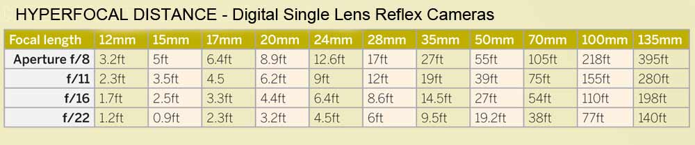 How to Calculate Hyper Focal Distance 5 Steps (with Pictures)