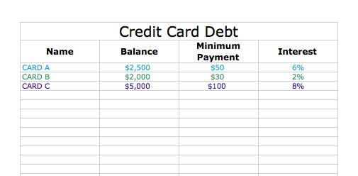 How to Calculate Credit Card Accelerated Debt Payoff 8 Steps - debt payoff calculator