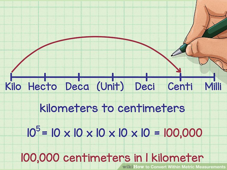 3 Ways to Convert Within Metric Measurements - wikiHow