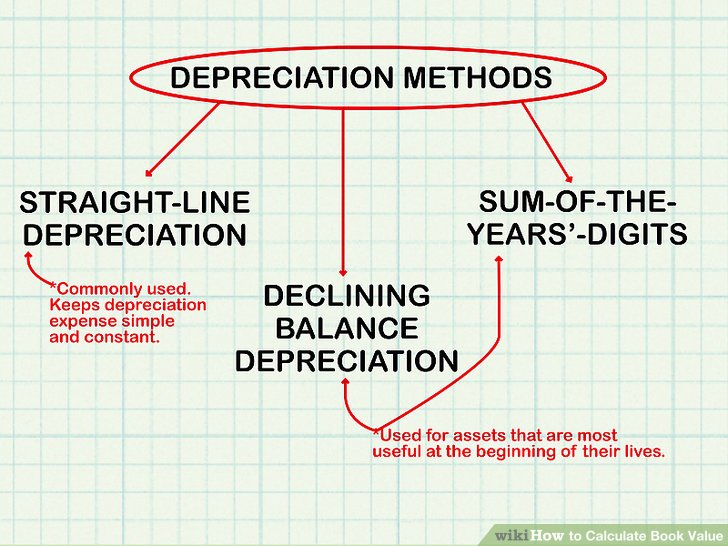 How to Calculate Book Value (with Calculator) - wikiHow - three methods of depreciation