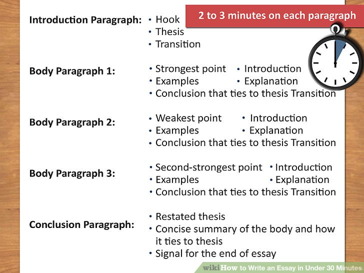 The Best Way To Write An Essay In Under 30 Minutes Wikihow