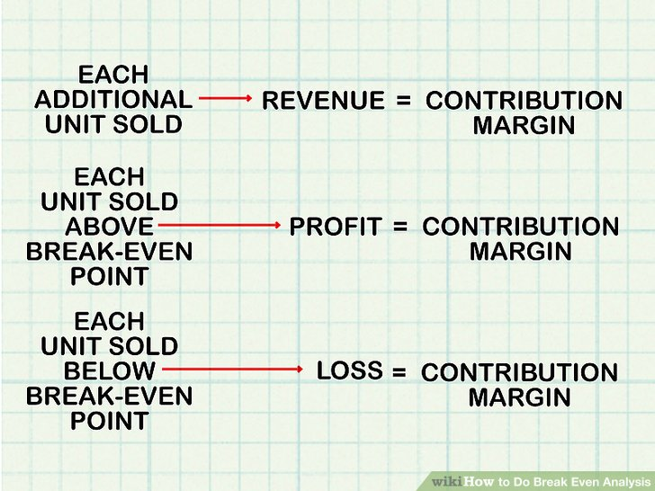 How to Do Break Even Analysis 9 Steps (with Pictures) - wikiHow - Breakeven Analysis