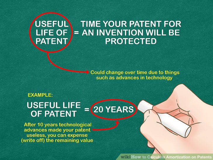 How to Calculate Amortization on Patents 10 Steps (with Pictures)