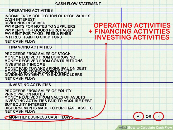 How to Calculate Cash Flow 15 Steps (with Pictures) - wikiHow - cash flow business