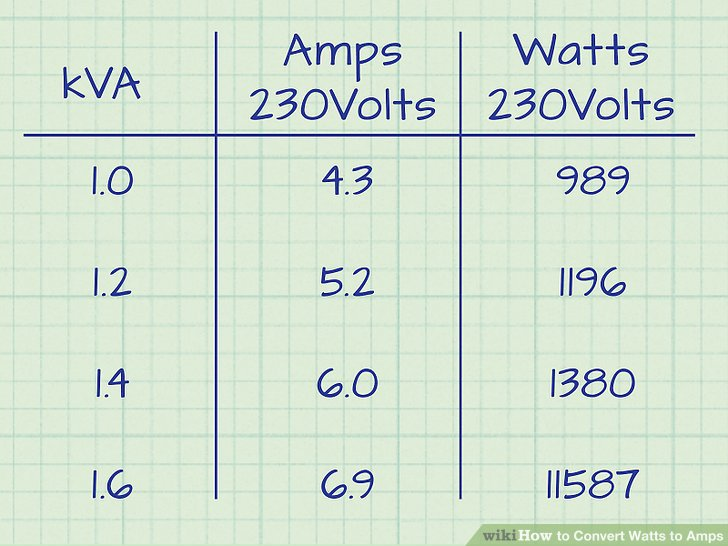3 Ways to Convert Watts to Amps - wikiHow