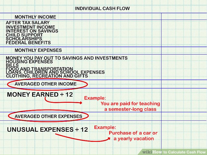 How to Calculate Cash Flow 15 Steps (with Pictures) - wikiHow - monthly budget estimator