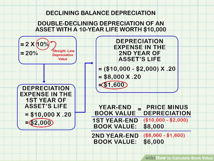 How to Calculate Book Value (with Calculator) - wikiHow