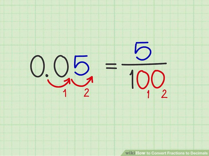 4 Easy Ways to Convert Fractions to Decimals - wikiHow