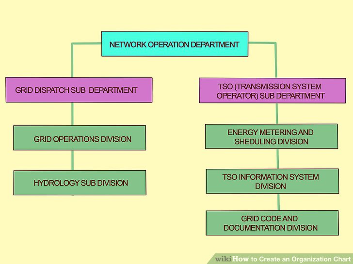 3 Ways to Create an Organization Chart - wikiHow