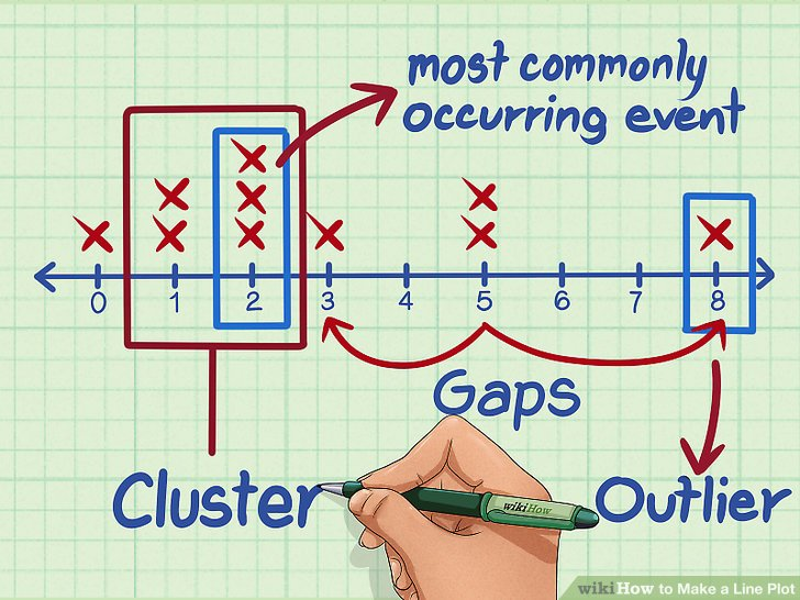 How to Make a Line Plot 5 Steps (with Pictures) - wikiHow