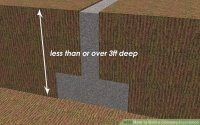 How to Build a Concrete Foundation: 7 Steps (with Pictures)