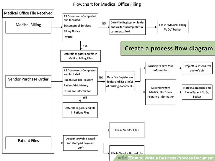 How to Write a Business Process Document 15 Steps (with Pictures)