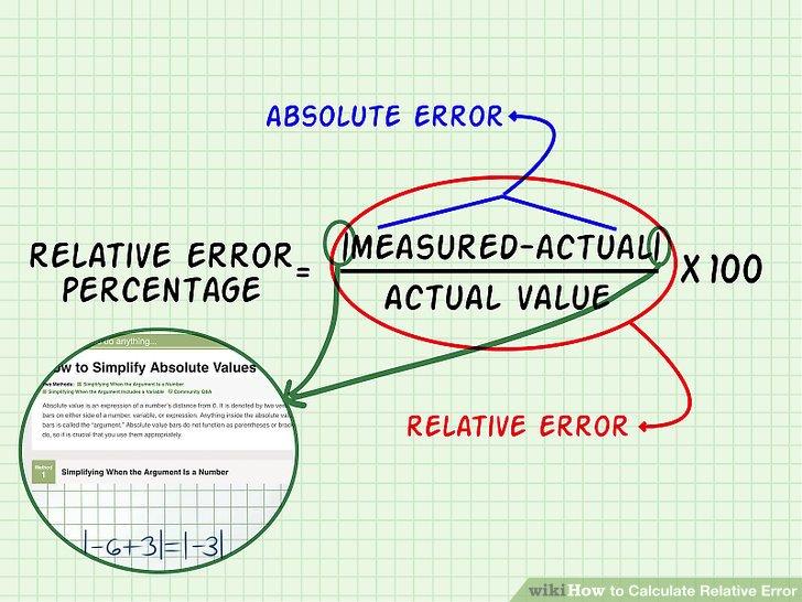 relative error formula