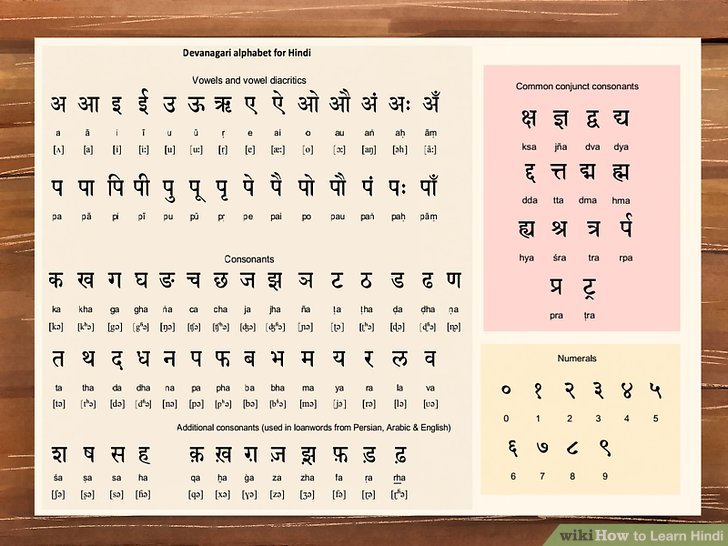 How to Learn Hindi (with Pictures) - wikiHow - sanskrit alphabet chart