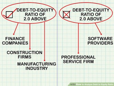 How to Analyze Debt to Equity Ratio: 7 Steps (with Pictures)