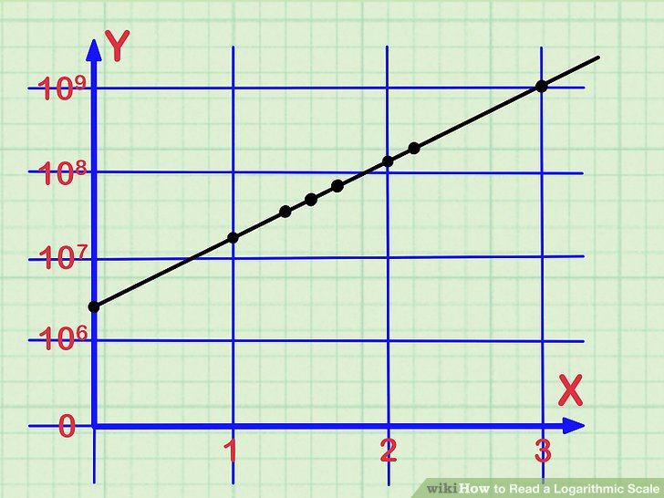 How to Read a Logarithmic Scale 10 Steps (with Pictures)