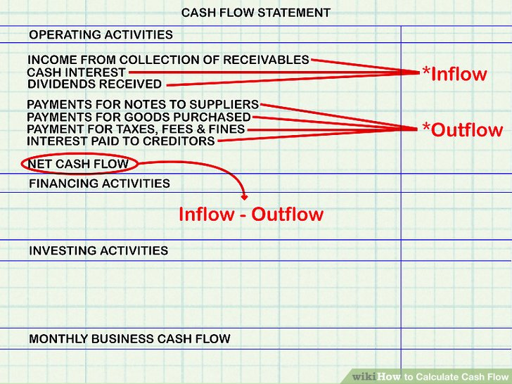 How to Calculate Cash Flow 15 Steps (with Pictures) - wikiHow