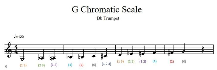How to Play a G Chromatic Scale on Trumpet 12 Steps