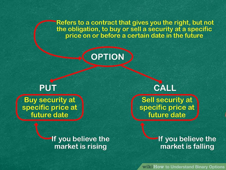 3 Ways to Understand Binary Options - wikiHow - how to buy options