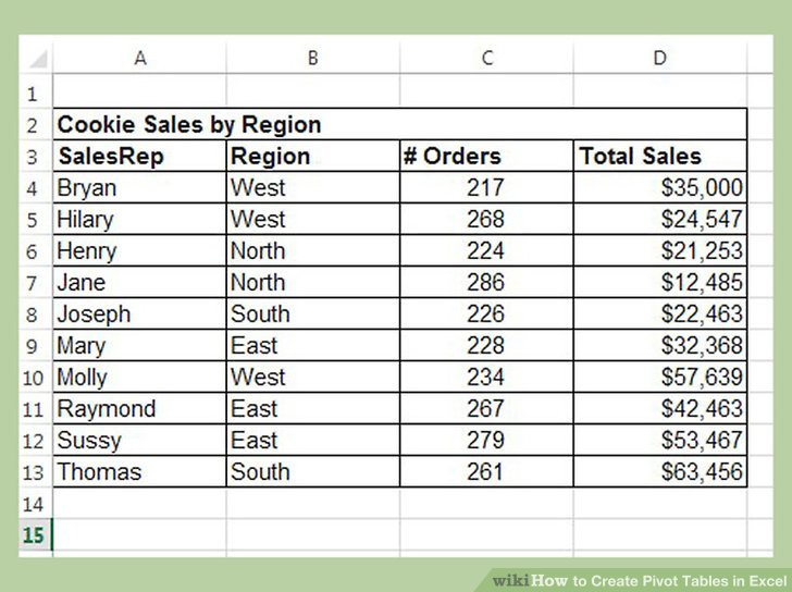 3 Easy Ways to Create Pivot Tables in Excel (with Pictures) - pivot table in excel