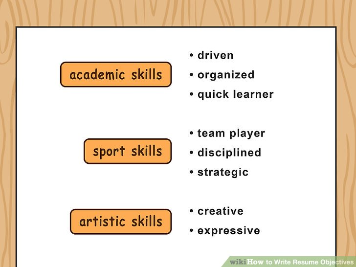 How To Write Resume Objectives With Examples Wikihow How To Write A   How  To Write