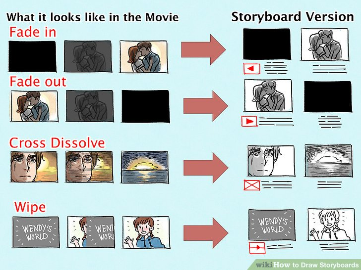 3 Ways to Draw Storyboards - wikiHow - commercial storyboards