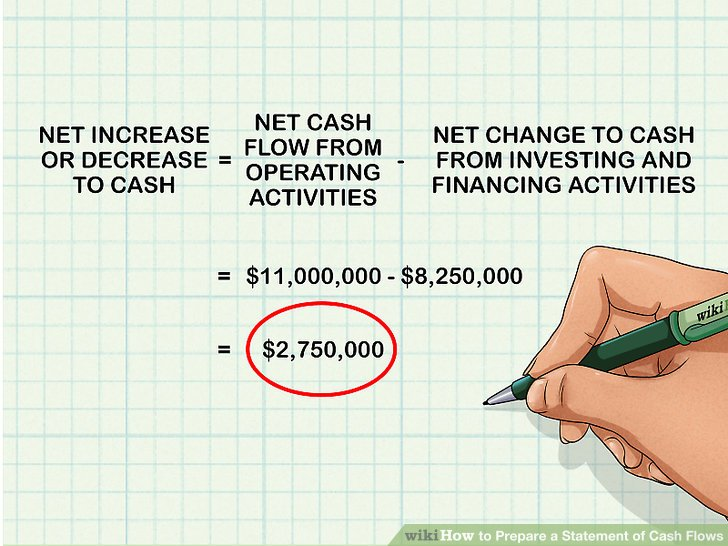 How to Prepare a Statement of Cash Flows 13 Steps (with Pictures)