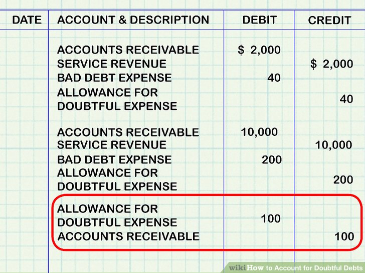 How to Account for Doubtful Debts 11 Steps (with Pictures)