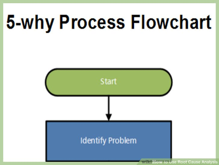 3 Ways to Use Root Cause Analysis - wikiHow