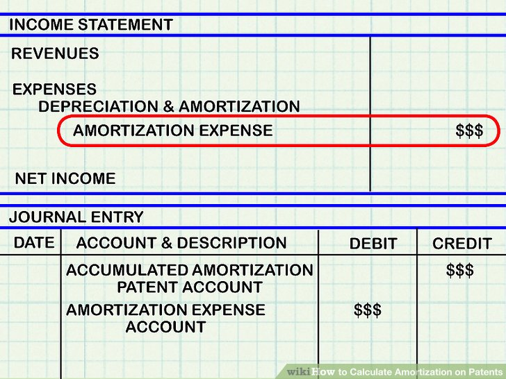 How to Calculate Amortization on Patents 10 Steps (with Pictures) - amortization calculator with dates