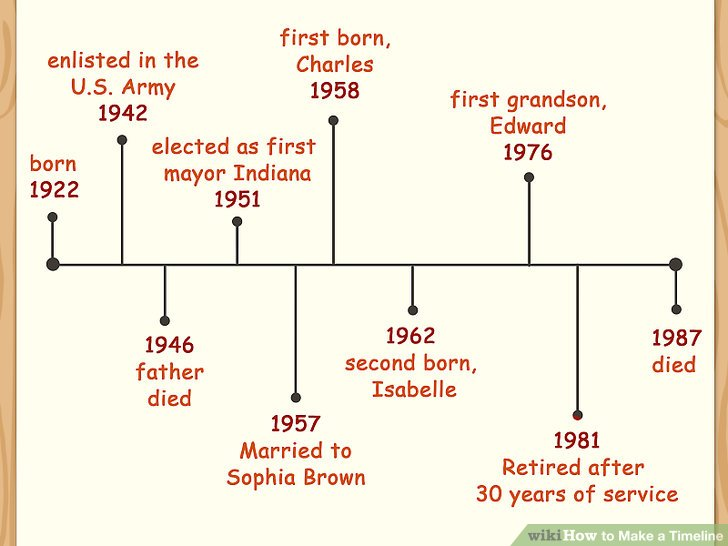 How to Make a Timeline 13 Steps (with Pictures) - wikiHow - sample timeline for students
