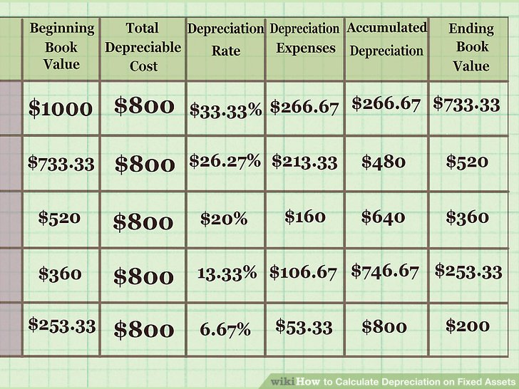 How to Calculate Depreciation on Fixed Assets (with Calculator)