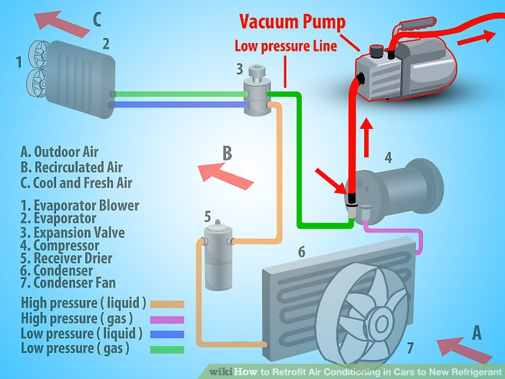 How To Retrofit Air Conditioning In Cars To New Refrigerant