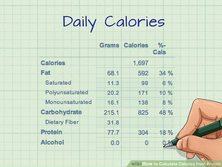 How To Calculate The Percentage Of Calories From Fat colbro - how to calculate the percentage of calories from fat