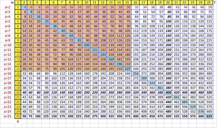 How to Create a Times Table to Memorize in Excel 6 Steps - multiplication table