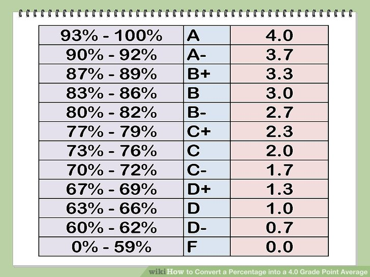 How to Convert a Percentage into a 40 Grade Point Average (/)