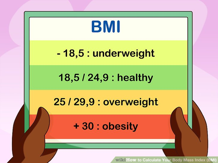 How to Calculate Your Body Mass Index (BMI) (with Calculator) - bmi calculation formula
