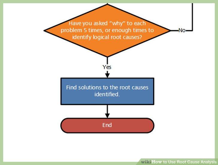 3 Ways to Use Root Cause Analysis - wikiHow - root cause analysis