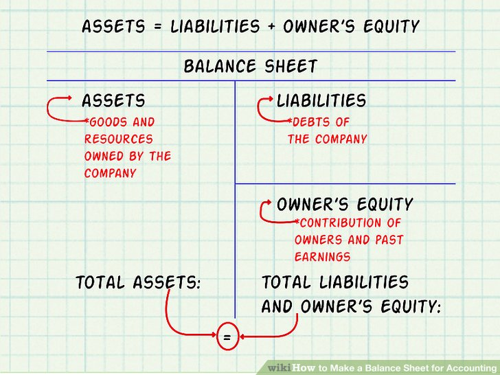 Expert Advice on How to Make a Balance Sheet for Accounting - components of balance sheet