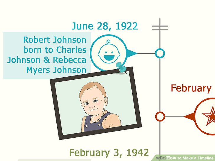 How to Make a Timeline 13 Steps (with Pictures) - wikiHow - timeline pictures