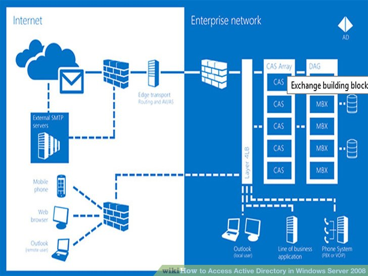3 Ways to Access Active Directory in Windows Server 2008 - wikiHow