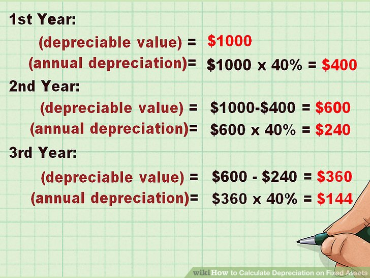 how do you calculate straight line depreciation