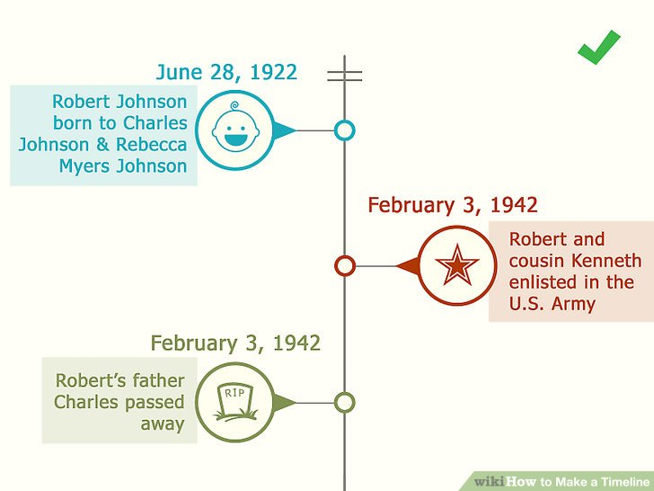 How to Make a Timeline 13 Steps (with Pictures) - wikiHow