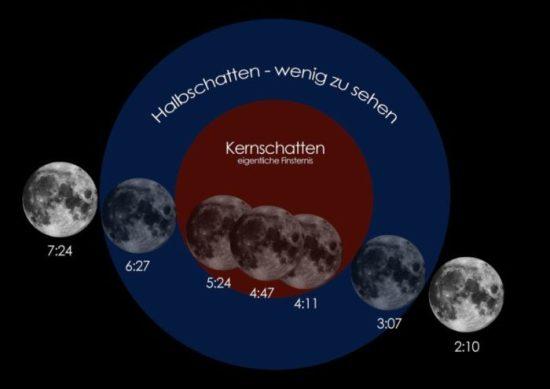 Totale Mondfinsternis - Septemberhimmel zeigt seltenes Naturschauspiel