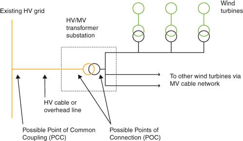 Wind Power Wiring Diagram Wiring Diagram