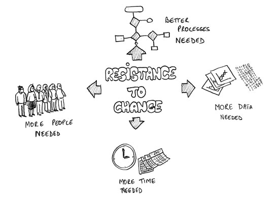 WINSTON NORONHA » Blog Archive » Resistance to change