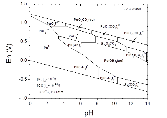 diagram for calcium carbonate