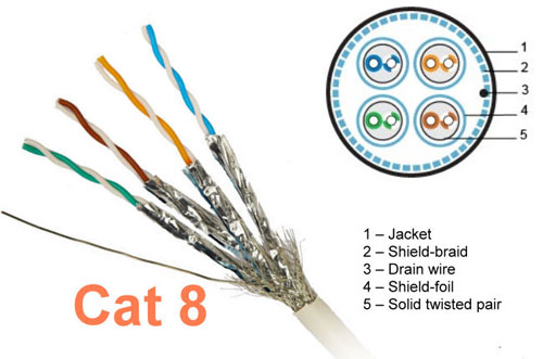 What are the types of twisted pair cabling available today?