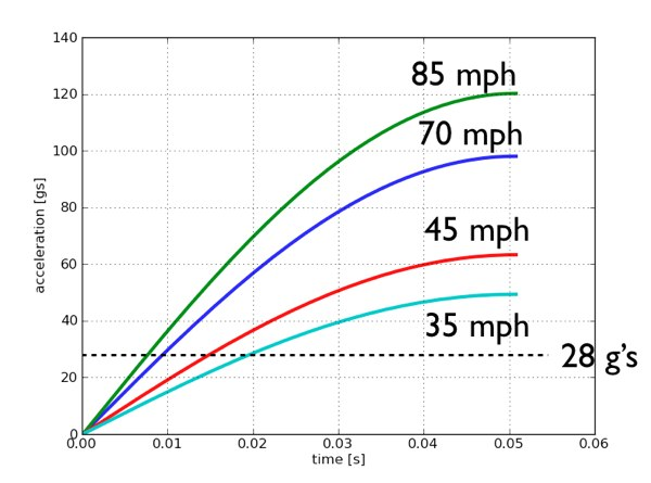 The Physics of a High-Speed Crash 70 MPH vs 85 MPH WIRED