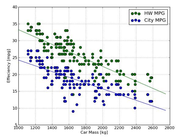 Fuel Economy Versus Mass WIRED